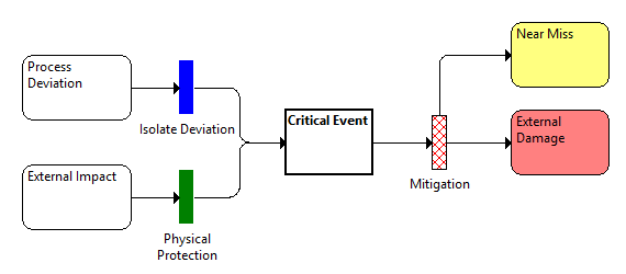 Example of a safety-barrier diagram
